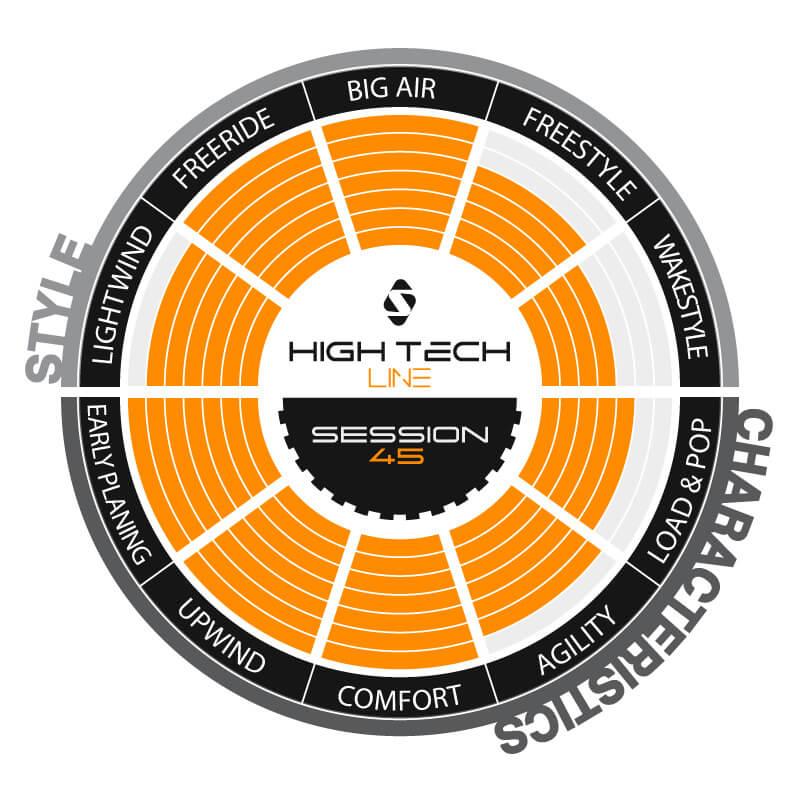 Spleene High Tech SESSION 45 (Bild 4)